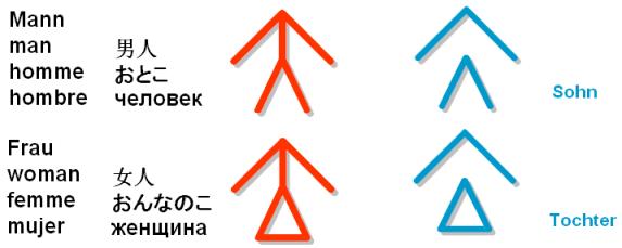 Fhbliss Symbols Wikiqualifizierung